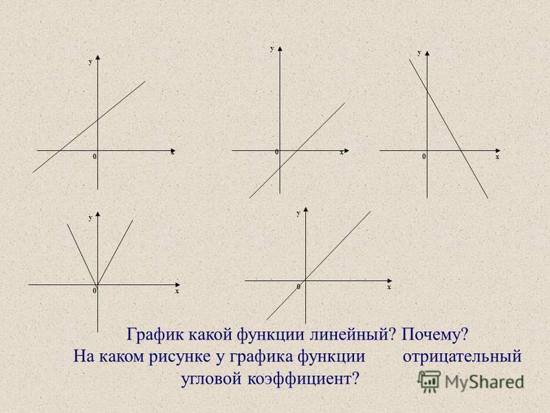 Найти точки пересечения графика линейной функции y=-2x+4 с осями координат Пересечение с осью абсцисс y=0 –2x+4=0 -2x=-4 x=2 Пересечение с осью ординат x=0 y=-2 0+4 y=4 (2;0) (0;4)