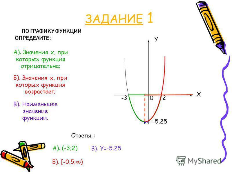 ЗАДАНИЕ 1 ПО ГРАФИКУ ФУНКЦИИ ОПРЕДЕЛИТЕ : X Y 0 -3 2 А). (-3;2) -5.25 Б). [-0.5; ) В). Y=-5.25 А). Значения х, при которых функция отрицательна; Б). Значения х, при которых функция возрастает; В). Наименьшее значение функции. Ответы :