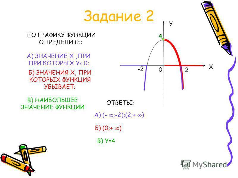 Презентация на тему СВОЙСТВА ФУНКЦИЙ КУРСОВАЯ РАБОТА УЧИТЕЛЯ  3 Задание