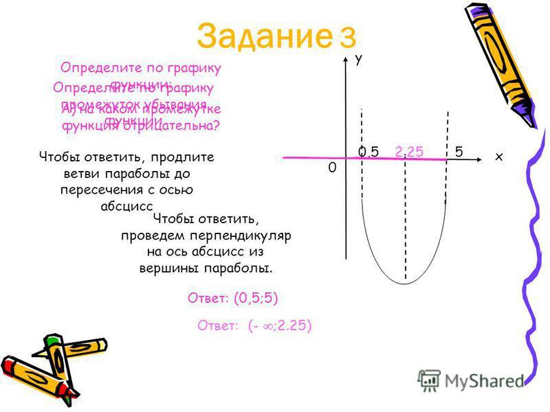 Задание 3 Определите по графику функции: А) на каком промежутке функция отрицательна? Чтобы ответить, продлите ветви параболы до пересечения с осью абсцисс Ответ: (0,5;5) х у 0 0,55 Определите по графику промежуток убывания функции Чтобы ответить, пр