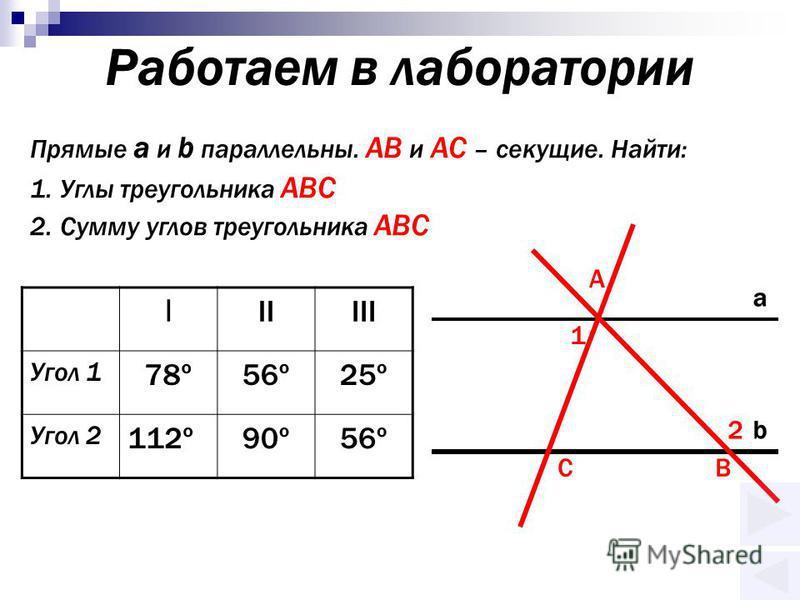 Работаем в лаборатории Прямые a и b параллельны. АВ и АС – секущие. Найти: 1. Углы треугольника АВС 2. Сумму углов треугольника АВС А ВС a b 1 2 I IIIII Угол 1 78º56º25º Угол 2 112º90º56º