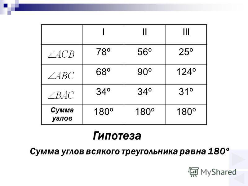 IIIIII 78º56º25º 68º90º124º 34º 31º Сумма углов 180º Гипотеза Сумма углов всякого треугольника равна 180º