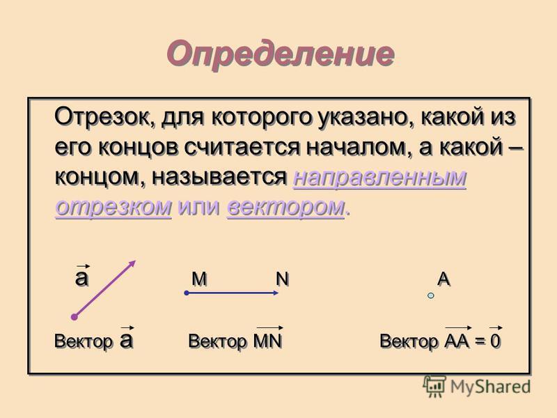 Определение Отрезок, для которого указано, какой из его концов считается началом, а какой – концом, называется направленным отрезком или вектором. a M N A Вектор a Вектор MN Вектор AA = 0 Отрезок, для которого указано, какой из его концов считается н