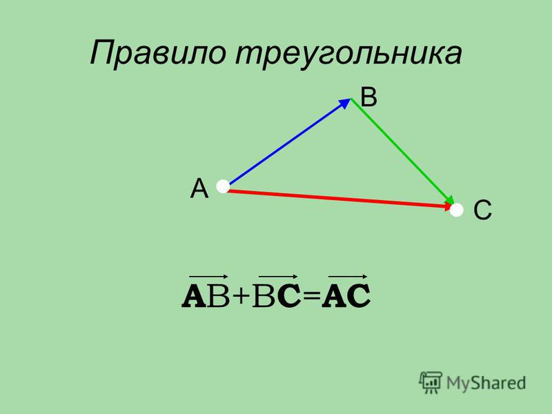 Правило треугольника А В+В С = АС А C B