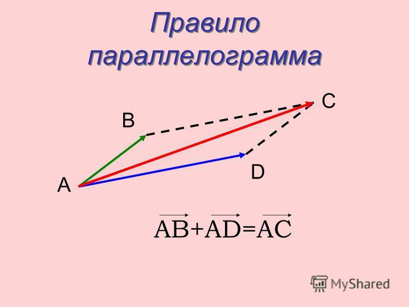 Правило параллелограмма АВ+АD=АС А C B D