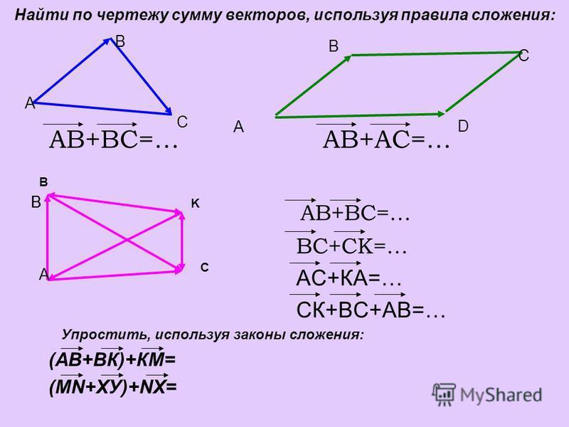 АВ+ВС=… АВ+АС=… АВ+ВС=… ВС+СК=… АС+КА=… СК+ВС+АВ=… Упростить, используя законы сложения: (АВ+ВК)+КМ= (МN+ХУ)+NХ= Найти по чертежу сумму векторов, используя правила сложения: А В А D BB C B K B C A C