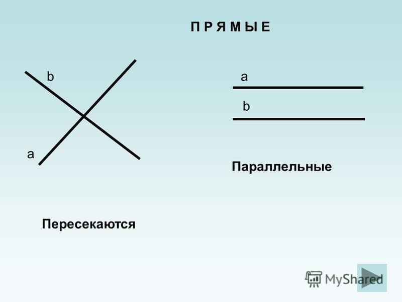 Пересекаются Параллельные П Р Я М Ы Е a ba b
