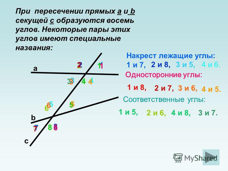 1 2 34 56 a b c При пересечении прямых a и b секущей c образуются восемь углов. Некоторые пары этих углов имеют специальные названия: 8 7 Накрест лежащие углы: 1 и 7, 2 и 8,3 и 5,4 и 6. 1 и 8, Односторонние углы: 2 и 7,3 и 6, 4 и 5. Соответственные у
