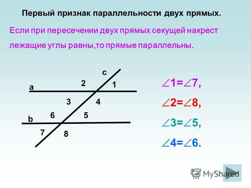 Первый признак параллельности двух прямых. Если при пересечении двух прямых секущей накрест лежащие углы равны,то прямые параллельны. 1 3 6 7 a b c 1= 7, 2= 8, 3= 5, 4= 6. 5 4 8 2