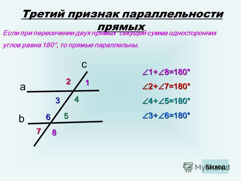 Третий признак параллельности прямых Если при пересечении двух прямых секущей сумма односторонних углов равна 180°, то прямые параллельны. a b c 1 2 3 6 7 4 5 8 1+ 8=180° 1+ 8=180° 2+ 7=180° 2+ 7=180° 4+ 5=180° 4+ 5=180° 3+ 6=180° 3+ 6=180° выход