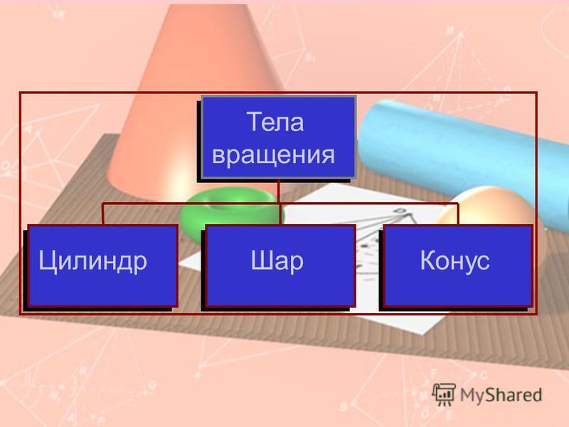 Цилиндр ШарКонус Тела вращения