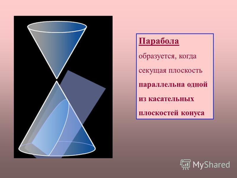 Парабола образуется, когда секущая плоскость параллельна одной из касательных плоскостей конуса