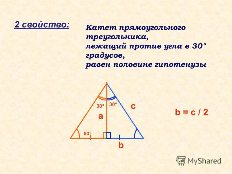 2 свойство: Катет прямоугольного треугольника, лежащий против угла в 30° градусов, равен половине гипотенузы 30° 60° b = c / 2 c a b