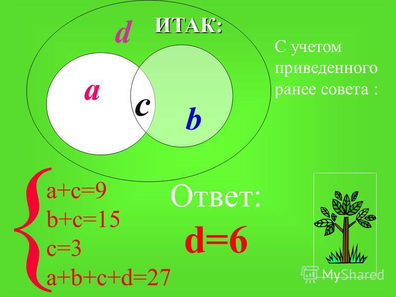 3 человека любят оба этих предмета. Задача 2 В классе 27 человек. 9 ребят любят алгебру, 15 – физкультуру, Сколько ребят не любят ни алгебру, ни физкультуру?