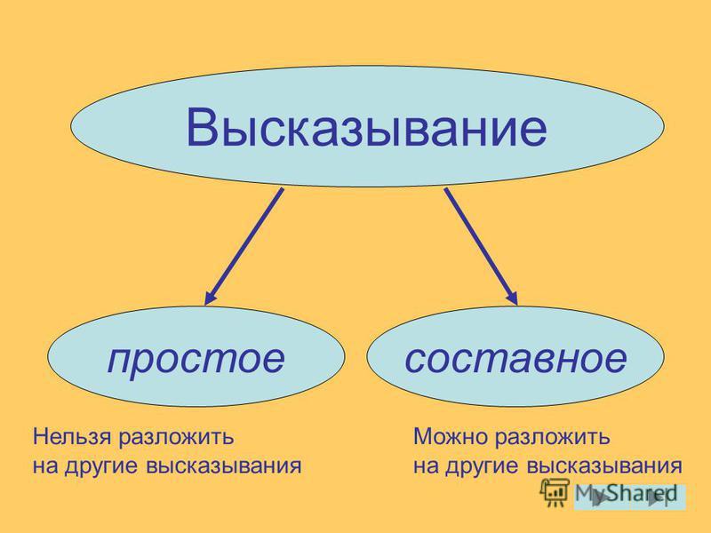 Высказывание простое составное Нельзя разложить на другие высказывания Можно разложить на другие высказывания