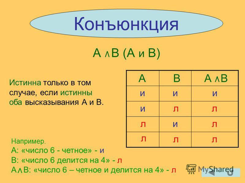 Конъюнкция А В (А и В) Истинна только в том случае, если истинны оба высказывания А и В. А В ии и и АВ и лл л л л л л Например. А: «число 6 - четное» - и В: «число 6 делится на 4» - л А В: «число 6 – четное и делится на 4» - л