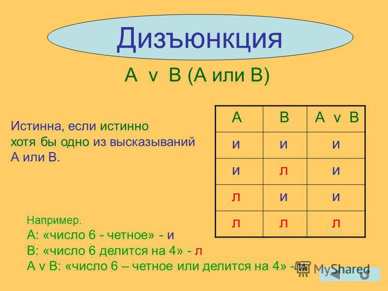 Дизъюнкция А v В (А или В) Истинна, если истинно хотя бы одно из высказываний А или В. А В А v В и и и и л и л и и л л л Например. А: «число 6 - четное» - и В: «число 6 делится на 4» - л А v В: «число 6 – четное или делится на 4» - и