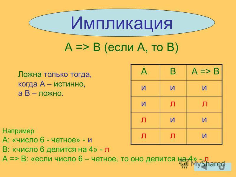 Импликация А => В (если А, то В) Ложна только тогда, когда А – истинно, а В – ложно. А В А => В и и и и л л л и и л л и Например. А: «число 6 - четное» - и В: «число 6 делится на 4» - л А => В: «если число 6 – четное, то оно делится на 4» - л