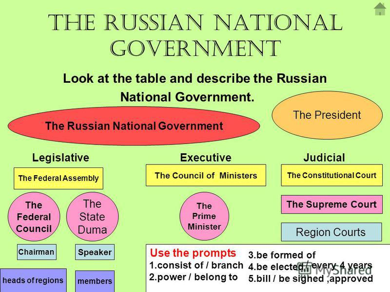 The Russian National Government Look at the table and describe the Russian National Government. The Russian National Government Legislative ExecutiveJudicial The Federal Assembly The Council of Ministers The Federal Council The State Duma Chairman Sp
