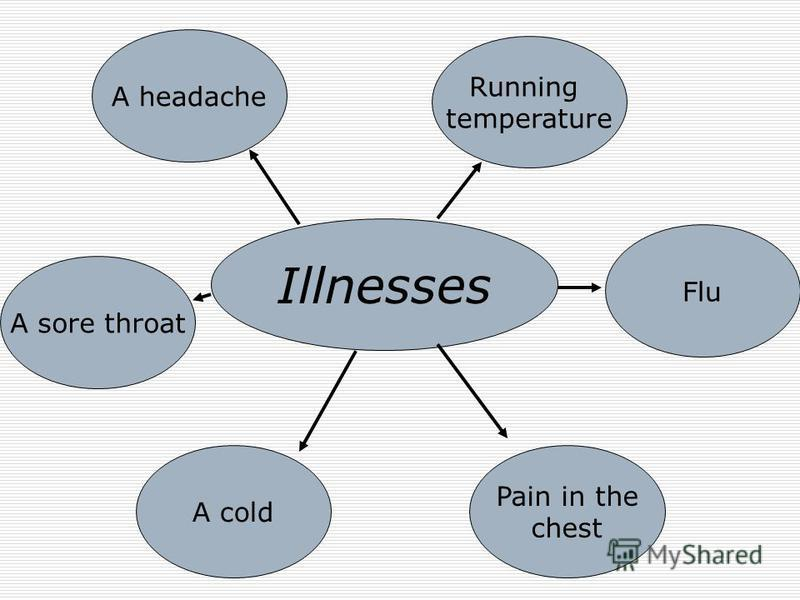 Illnesses A headache Running temperature Pain in the chest A cold A sore throat Flu