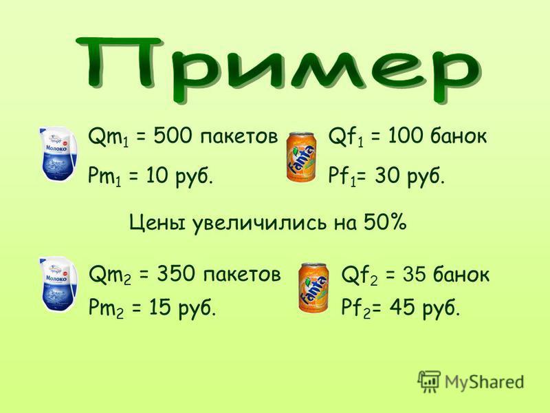 Qm 1 = 500 пакетовQf 1 = 100 банок Pm 1 = 10 руб.Pf 1 = 30 руб. Цены увеличились на 50% Qm 2 = 350 пакетов Pm 2 = 15 руб. Qf 2 = 35 банок Pf 2 = 45 руб.
