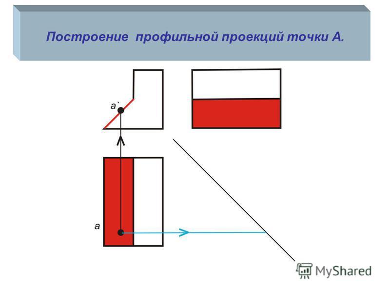 Построение профильной проекций точки А.