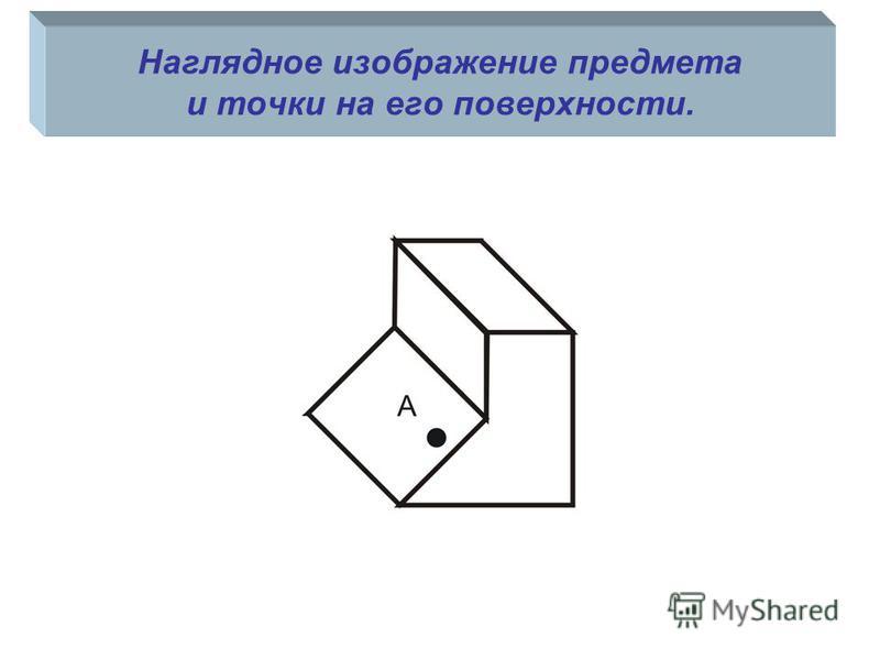 Наглядное изображение предмета и точки на его поверхности.