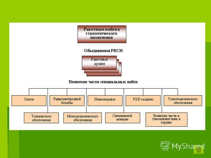 Структура Ракетных войск стратегического назначения РВСН включает: РВСН включает: три ракетные армии (штабы находятся в городах Владимир, Оренбург и Омск); три ракетные армии (штабы находятся в городах Владимир, Оренбург и Омск); Государственный цент