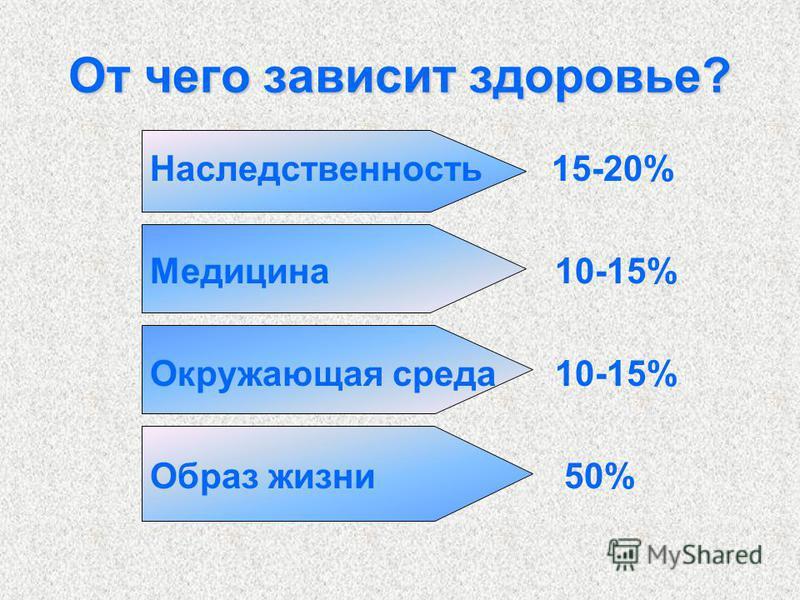 От чего зависит здоровье? Наследственность 15-20% Медицина 10-15% Окружающая среда 10-15% Образ жизни 50%
