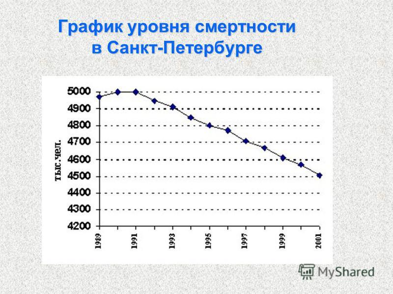 График уровня смертности в Санкт-Петербурге