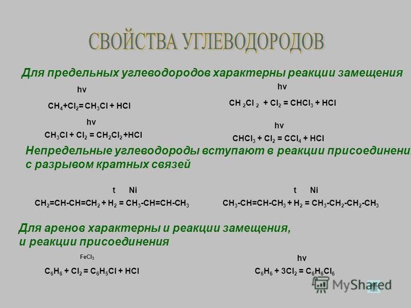 Для предельных углеводородов характерны реакции замещения Непредельные углеводороды вступают в реакции присоединения с разрывом кратных связей Для аренов характерны и реакции замещения, и реакции присоединения CH 4 +Cl 2 = CH 3 Cl + HCl CH 3 Cl + Cl