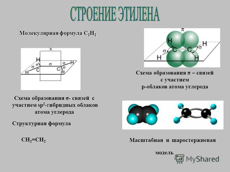 Молекулярная формула С2Н2 Схема образования σ- связей с участием sp 2 -гибридных облаков атома углерода Схема образования π – связей с участием p-облаков атома углерода Структурная формула CH 2 =CH 2 Масштабная и шаростержневая модель