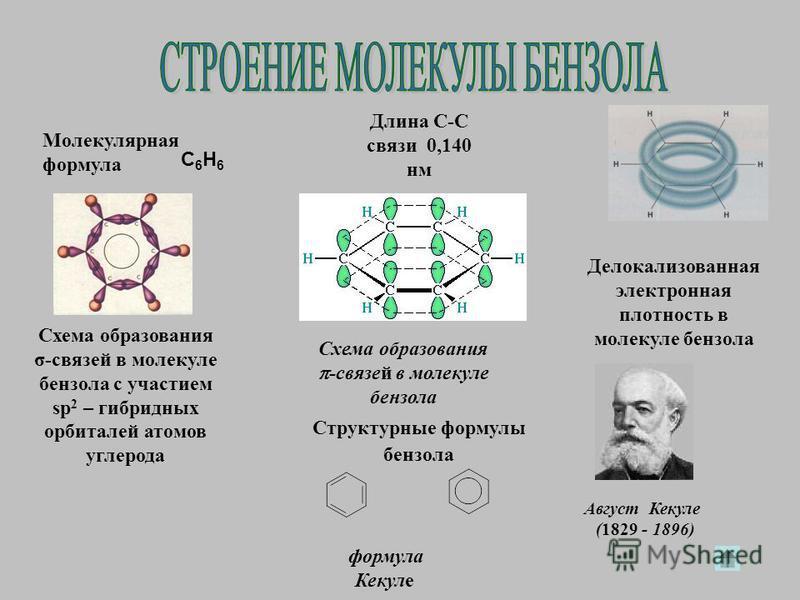 Схема образования σ-связей в молекуле бензола с участием sp 2 – гибридных орбиталей атомов углерода Схема образования -связей в молекуле бензола формула Кекуле Молекулярная формула Делокализованная электронная плотность в молекуле бензола C 6 H 6 Дли