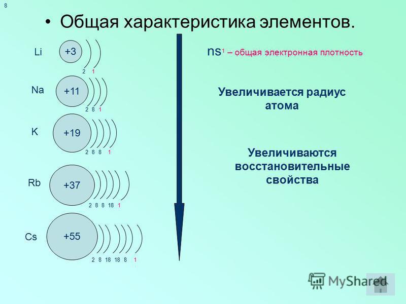 8 +3 +11 +19 +37 +55 Li Na K Rb Cs Общая характеристика элементов. 2 2 2 2 2 1 1 1 1 1 8 88 8818 8 8 ns 1 – общая электронная плотность Увеличивается радиус атома Увеличиваются восстановительные свойства