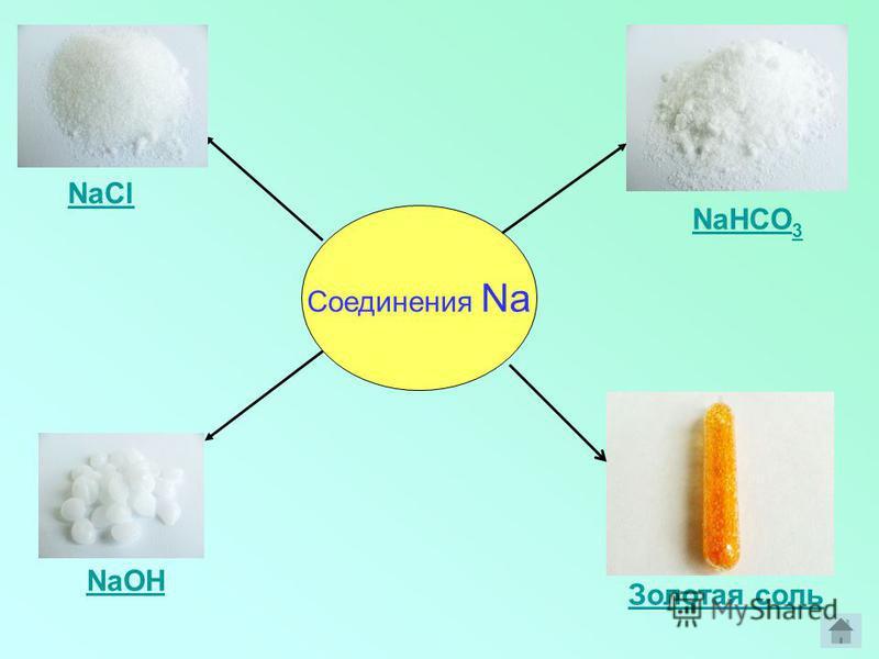 Соединения Na NaOH NaCl Золотая соль NaHCO 3
