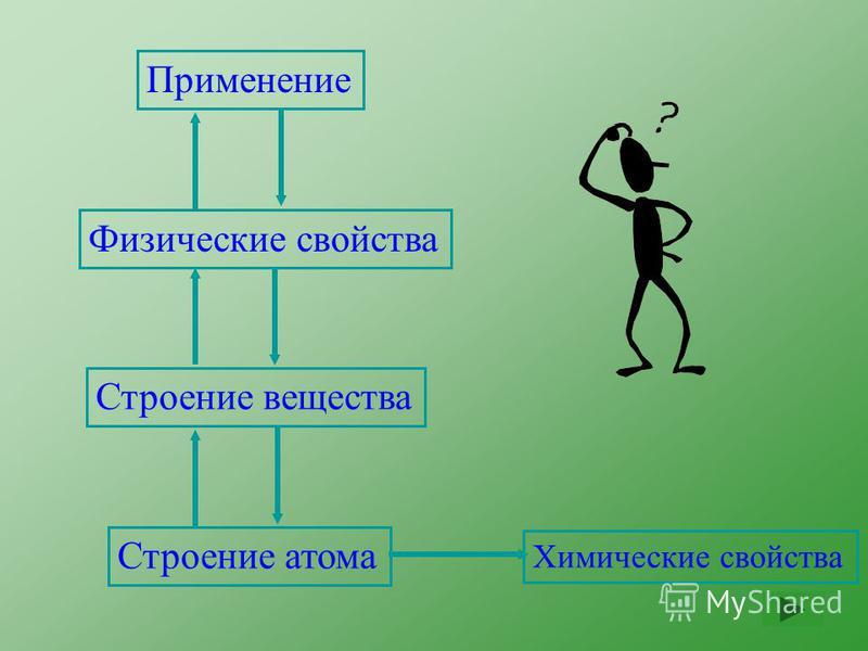 Применение Физические свойства Строение вещества Строение атома Химические свойства