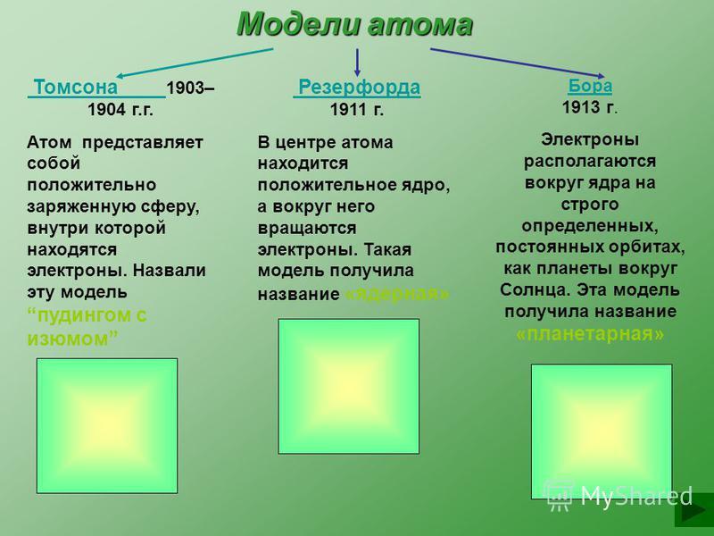 Модели атома Томсона Томсона 1903– 1904 г.г. Атом представляет собой положительно заряженную сферу, внутри которой находятся электроны. Назвали эту модель пудингом с изюмом Резерфорда Резерфорда 1911 г. В центре атома находится положительное ядро, а