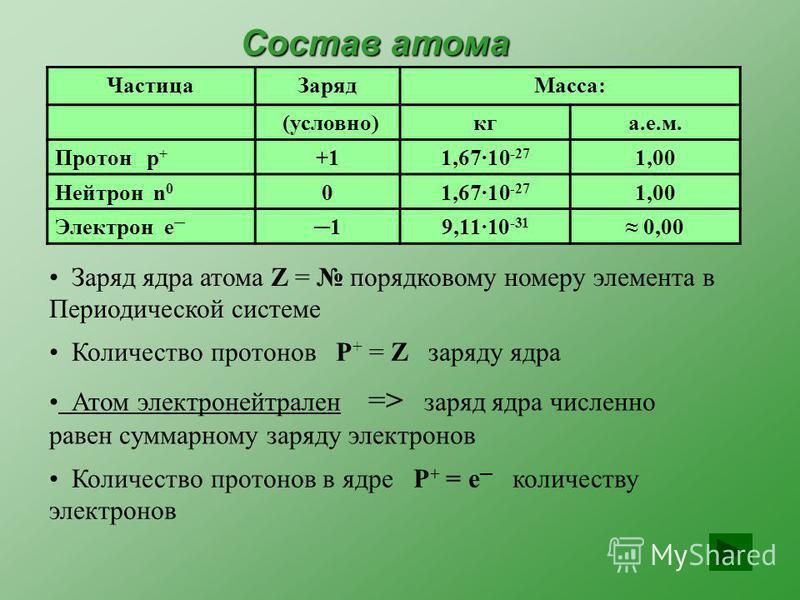 Состав атома Частица ЗарядМасса: (условно)к гаем. Протон р + +11,67·10 -27 1,00 Нейтрон n 0 01,67·10 -27 1,00 Электрон e 19,11·10 -31 0,00 Атом электронейтрален => заряд ядра численно равен суммарному заряду электронов Количество протонов в ядре P +