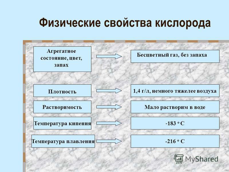 Физические свойства кислорода Плотность Растворимость Температура кипения Температура плавления 1,4 г/л, немного тяжелее воздуха Мало растворим в воде -183 о С -216 о С Агрегатное состояние, цвет, запах Бесцветный газ, без запаха