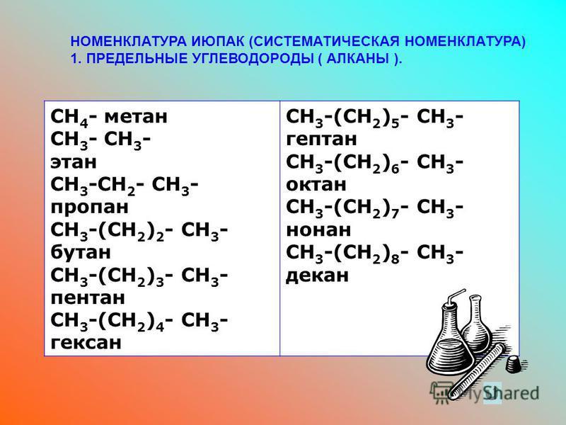 НОМЕНКЛАТУРА ИЮПАК (СИСТЕМАТИЧЕСКАЯ НОМЕНКЛАТУРА) 1. ПРЕДЕЛЬНЫЕ УГЛЕВОДОРОДЫ ( АЛКАНЫ ). СH 4 - метан CH 3 - CH 3 - этан CH 3 -CH 2 - CH 3 - пропан CH 3 -(CH 2 ) 2 - CH 3 - бутан CH 3 -(CH 2 ) 3 - CH 3 - пентан CH 3 -(CH 2 ) 4 - CH 3 - гексан CH 3 -(