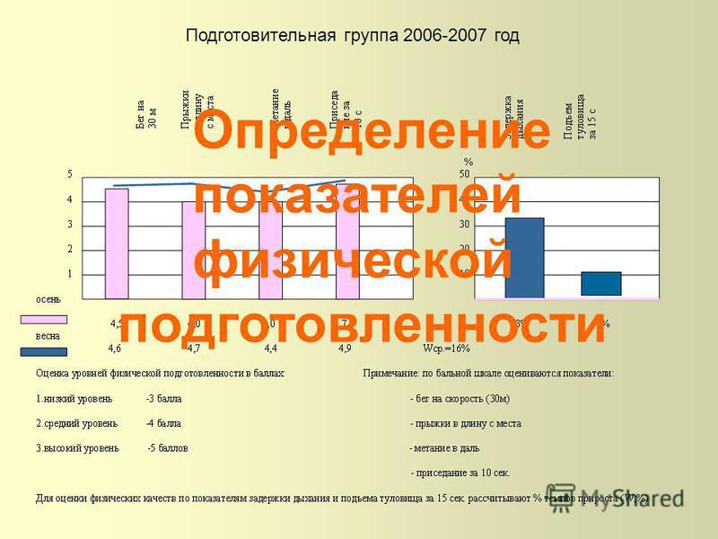 Подготовительная группа 2006-2007 год Определение показателей физической подготовленности