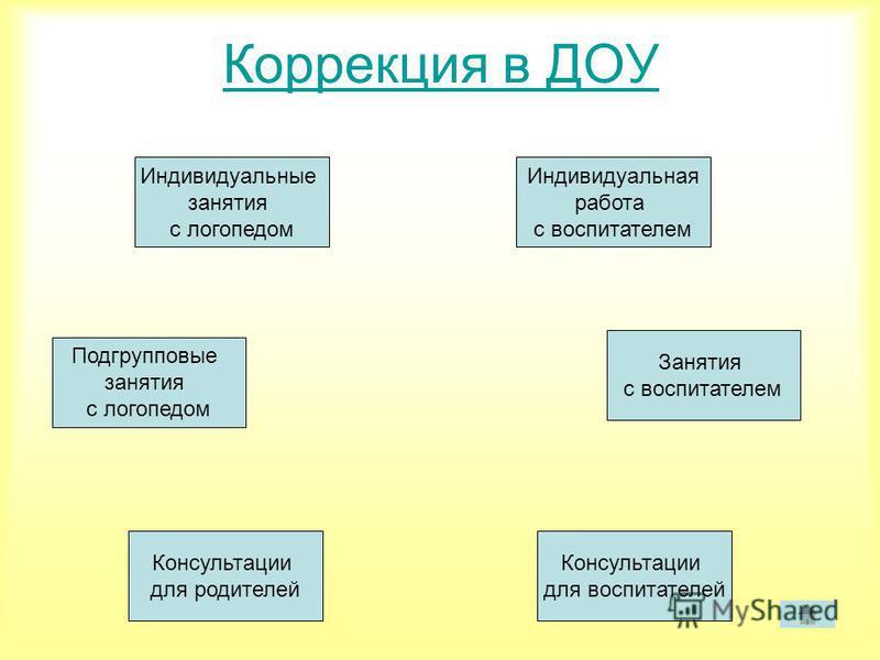 Презентация на тему Нарушения речи у детей дошкольного возраста  7 Коррекция в ДОУ