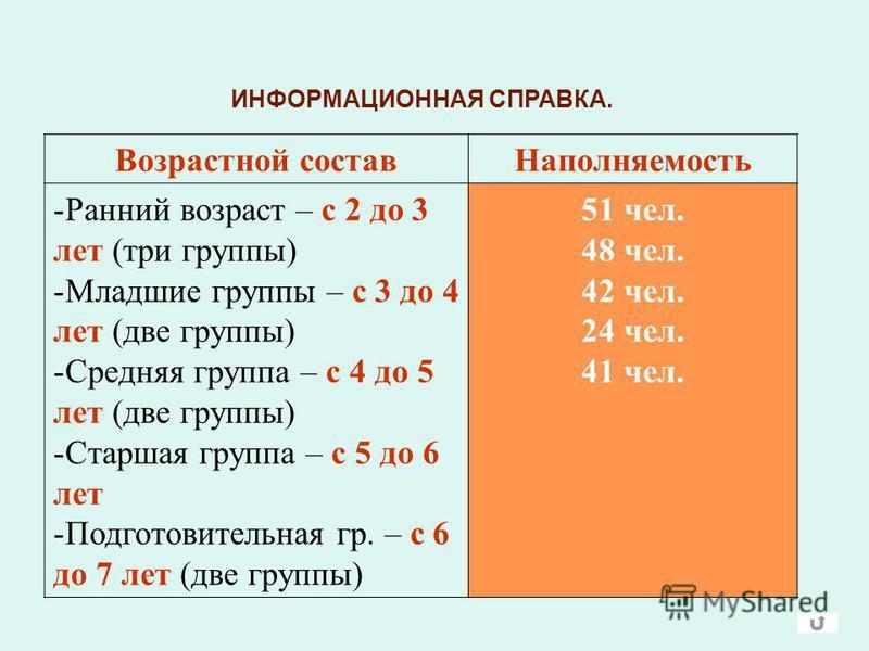 ИНФОРМАЦИОННАЯ СПРАВКА. Возрастной состав Наполняемость -Ранний возраст – с 2 до 3 лет (три группы) -Младшие группы – с 3 до 4 лет (две группы) -Средняя группа – с 4 до 5 лет (две группы) -Старшая группа – с 5 до 6 лет -Подготовительная гр. – с 6 до