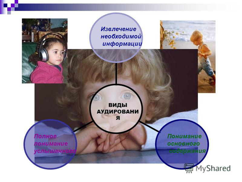 Извлечение необходимой информации Полное понимание услышанного Понимание основного содержания ВИДЫ АУДИРОВАНИ Я