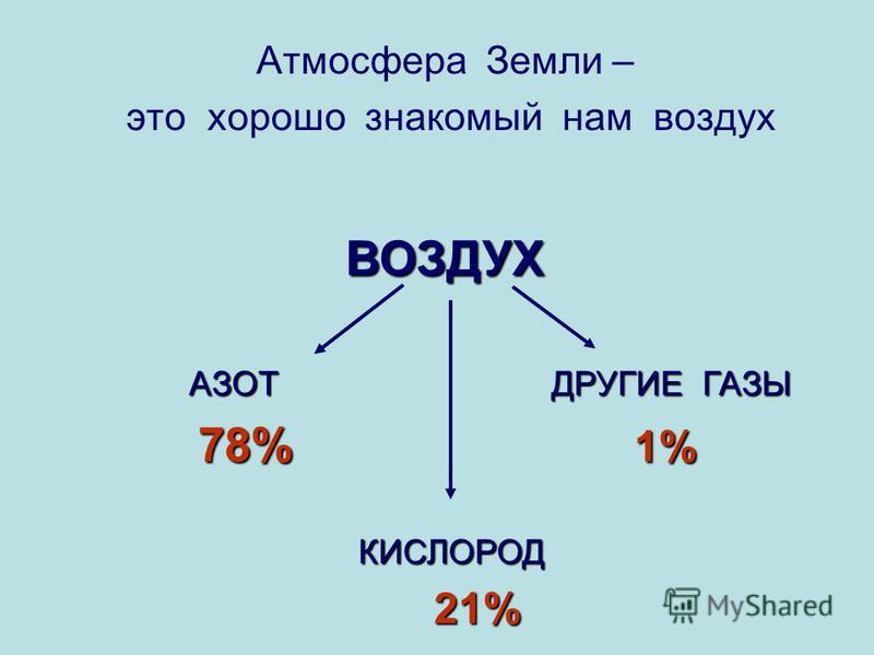 Атмосфера Земли – это хорошо знакомый нам воздух ВОЗДУХ АЗОТ ДРУГИЕ ГАЗЫ 78% 1% КИСЛОРОД 21%