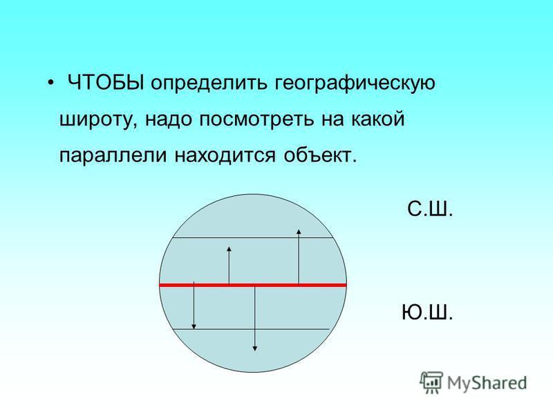ЧТОБЫ определить географическую широту, надо посмотреть на какой параллели находится объект. С.Ш. Ю.Ш.