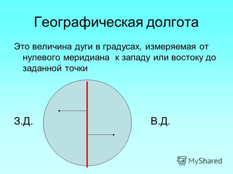 Географическая долгота Это величина дуги в градусах, измеряемая от нулевого меридиана к западу или востоку до заданной точки З.Д. В.Д.