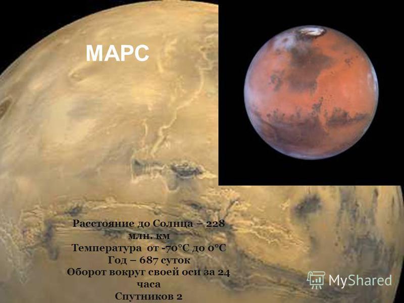 Марс Расстояние до Солнца – 228 млн. км Температура от -70°С до 0°С Год – 687 суток Оборот вокруг своей оси за 24 часа Спутников 2 МАРС