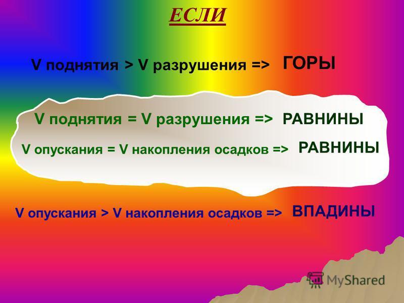 V поднятия > V разрушения => V опускания > V накопления осадков => V поднятия = V разрушения => V опускания = V накопления осадков => ЕСЛИ ГОРЫ РАВНИНЫ ВПАДИНЫ