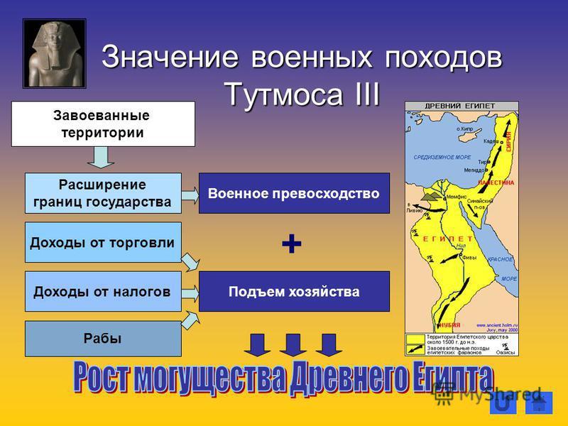 Значение военных походов Тутмоса III Завоеванные территории Рабы Доходы от торговли Доходы от налогов Расширение границ государства Военное превосходство Подъем хозяйства +